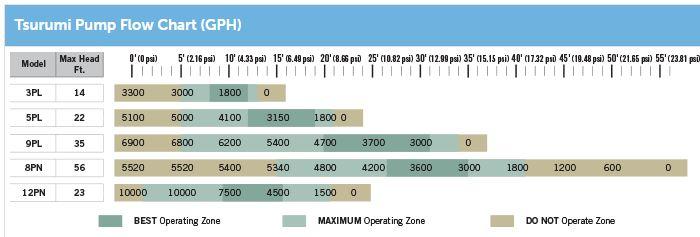 Tsurumi pump sizes