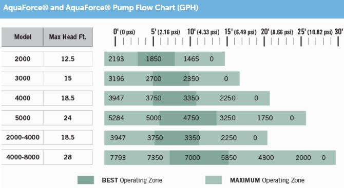 Aquasurge Flow Chart